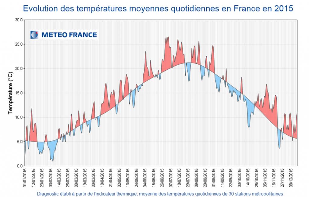 Evolution températures en 2015