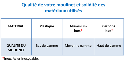 Solidite moulinet carpe