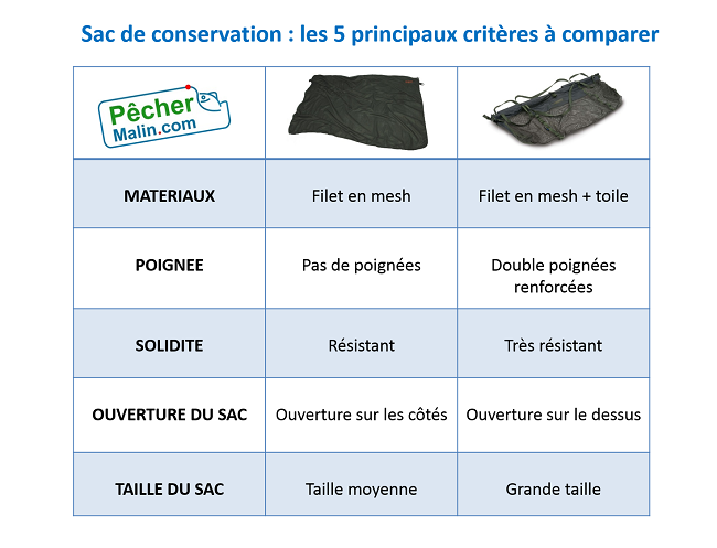 Choisir sac conservation carpe