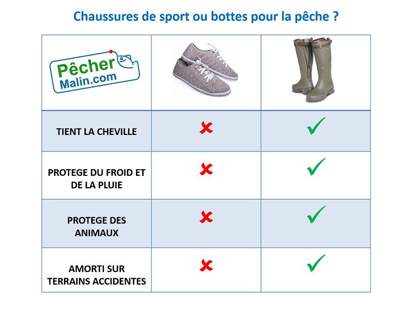 Choisir bottes peche ou chaussures
