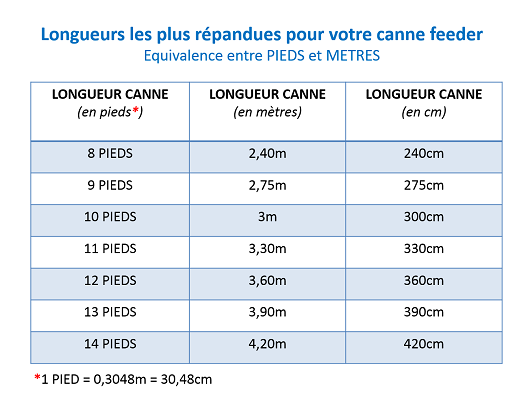 longueur canne carpe feeder